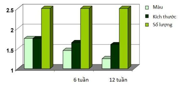 chiết xuất 7 loại thảo dược giảm nám